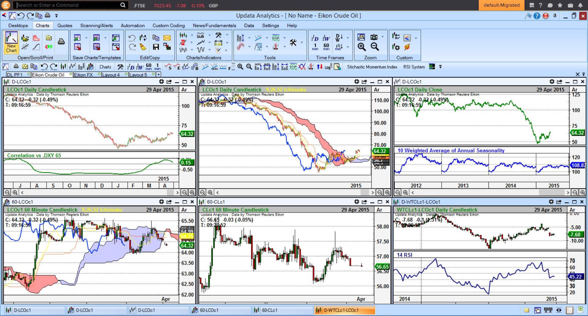 Add powerful chart analytics to Eikon with the most advanced technical analysis you'll find